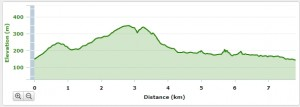 Werribee Gorge Circuit Walk - Elevation Profile
