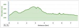 Werribee Gorge Circuit Walk - Elevation Profile