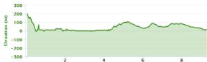 Iron Bark Basin elevation profile